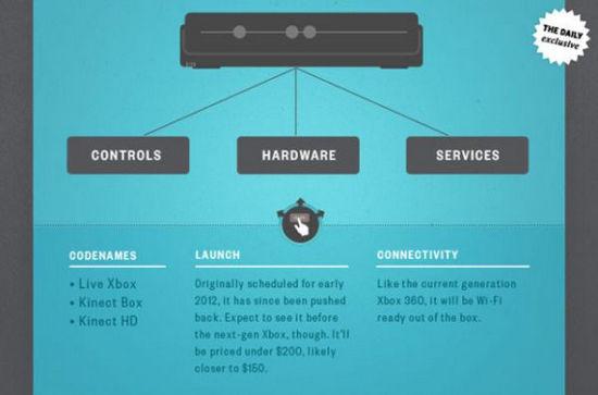Xbox TV set-top box