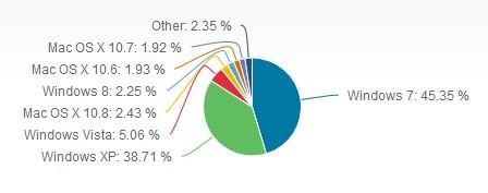 Nowy ranking popularności systemów operacyjnych