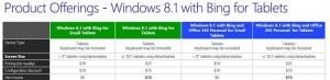 Windows 8.1 ceny oem (tablety)