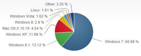 Ranking systemów operacyjnych - czerwiec 2015