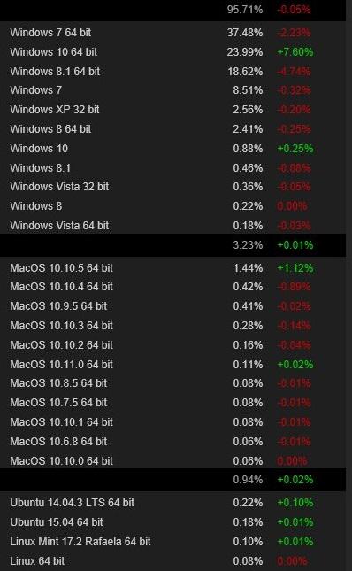 Popularność systemów Steam
