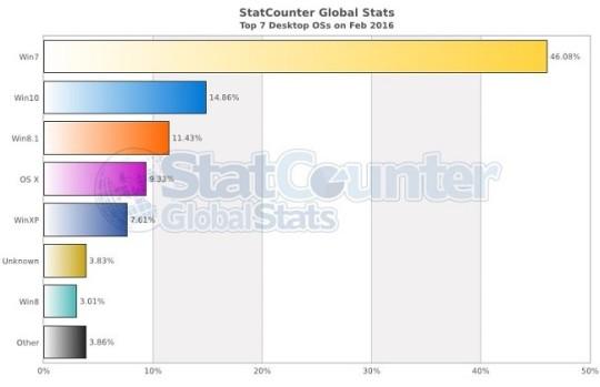 StatCounter systemy luty 2016