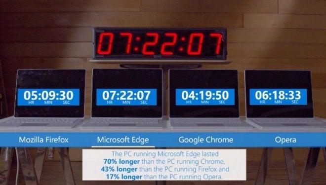 Microsoft test przeglądarek 1