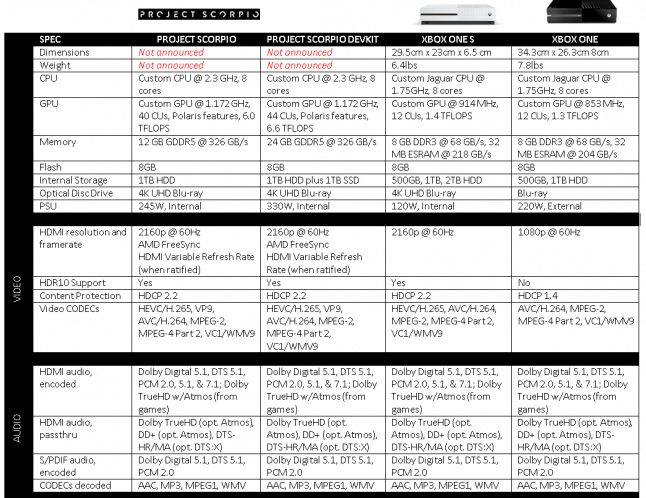 Project Scorpio spec sheet