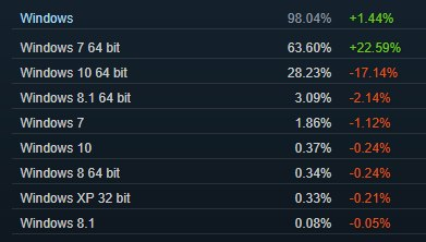 Steam statystyki