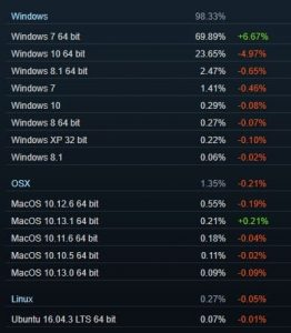 Steam statystyki OS