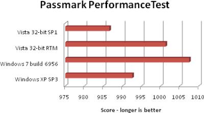 passmark-performancetest