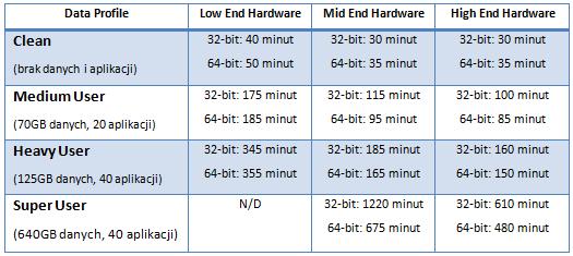 Czas aktualizacji do Windows 7