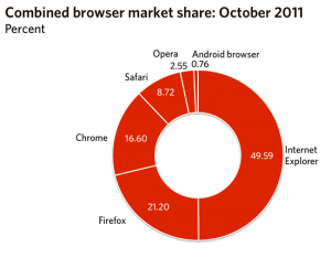 worldwide desktop browser market 2