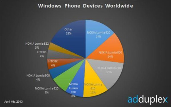 lumia-920-market-share2013_mini