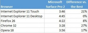 battery surface pro 2 IE