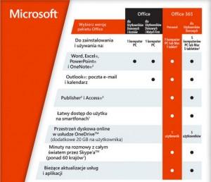 Porównanie wersji pakietu Office 365