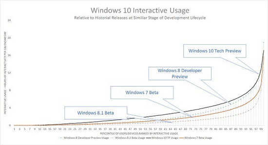 popularność poszczególnych wersji testowych Windowsa