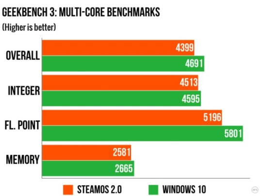 Windows 10 i SteamOS w Geekbench 3