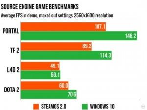 Windows 10 i SteamOS w grach z silnikiem Source