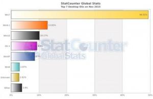 Ranking popularności systemów operacyjnych 11.2015