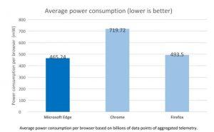 Średnie zużycie energii przez przeglądarki