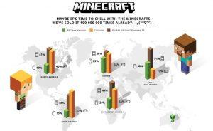 minecraft sprzedaż