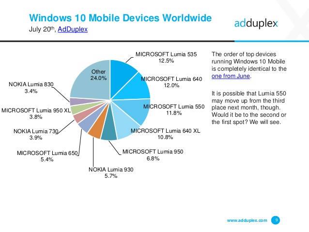 Najpopularniejsze urządzenia z mobilnym Windowsem - 07/2016