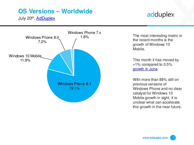 Udziały w rynku poszczególnych wersji mobilnego Windowsa - 07/2016