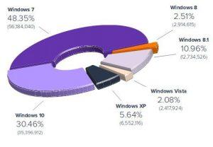 Windows'y Avast