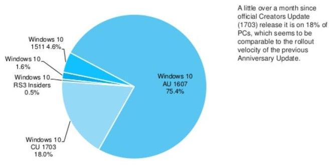 windows 10 adduplex stats