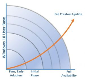 Fall Creators Update wykres