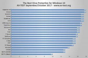 Ranking AV-Test