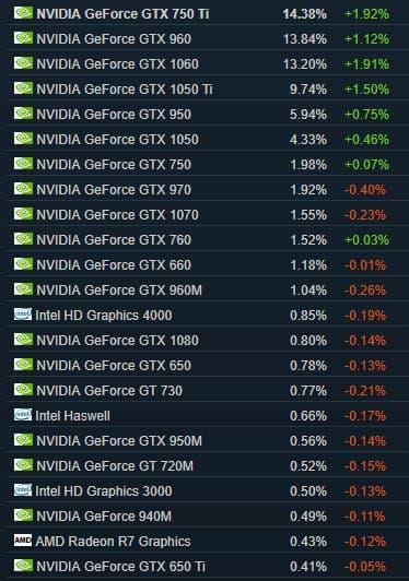 Steam rankingi - karta graficzna