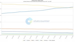 Windows 10 popularność