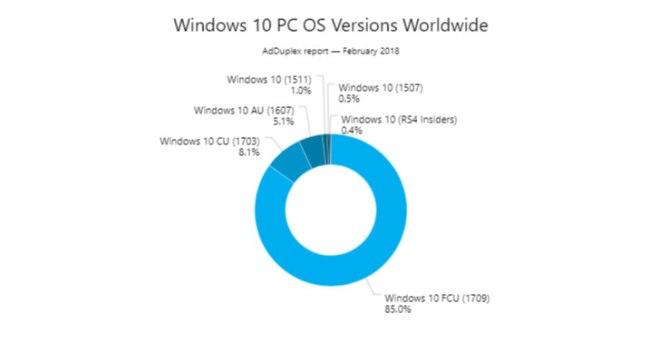 Windows 10 AdDuplex