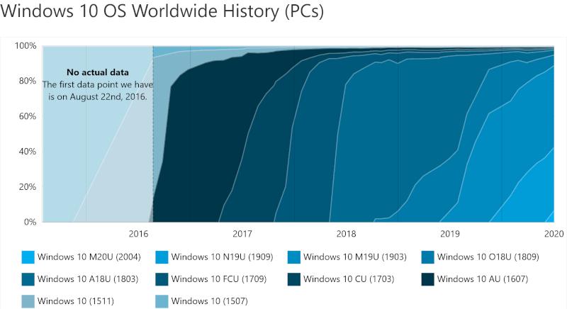 Historyczne udziały kompilacji Windows 10