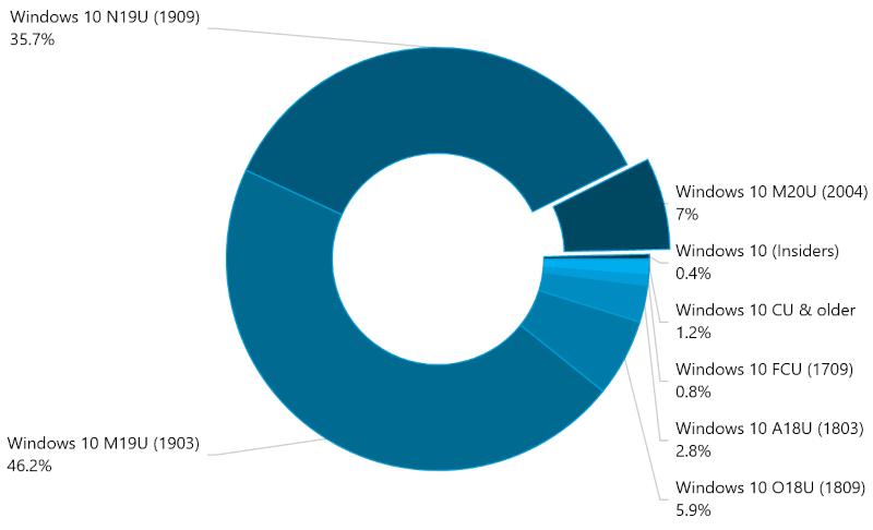 Popularność wersji Windows 10