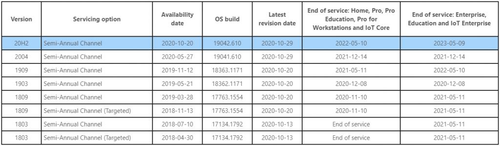 Wsparcie Windows 10 (tabela)