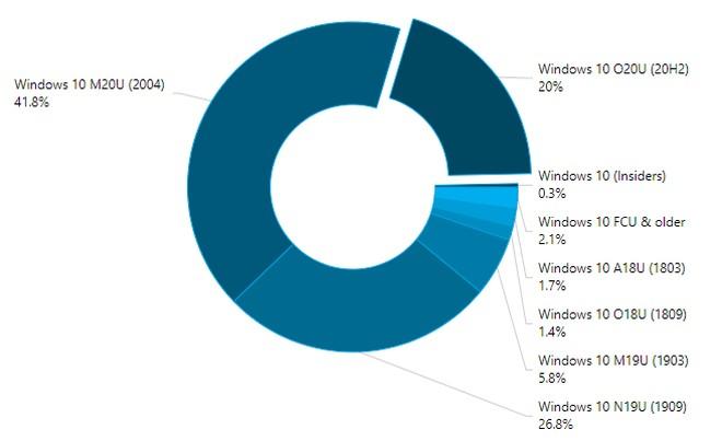 Udziały poszczególnych wersji Windows 10 - marzec 2021