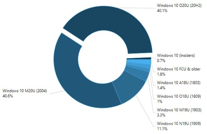 Udziały Windows 10 - kwiecień 2021